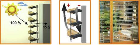 Les lames enroulables et orientables Multiroll et Ambiroll